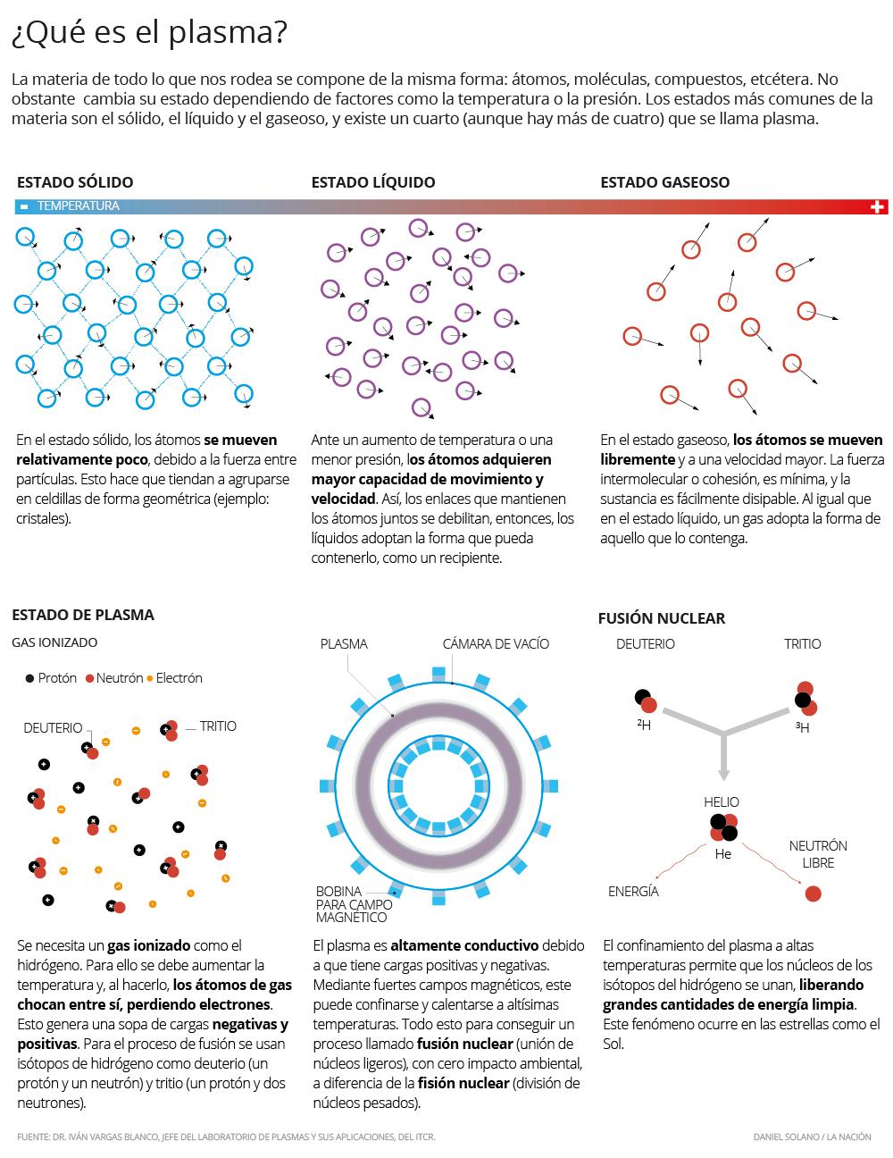 Cuarto estado de la materia inspira la ciencia tica