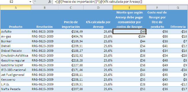 DATA Investigation - Prices of fuels