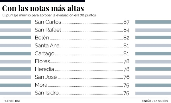 Municipios con más baja calificación en IGM