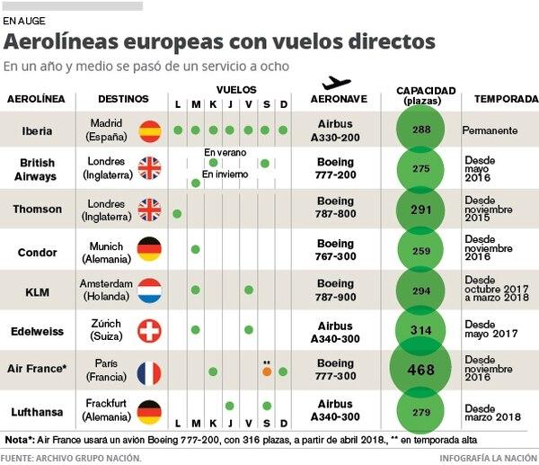 Aerolíneas europeas con vuelos directos