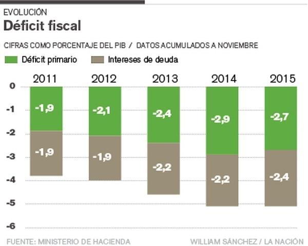 Evolución del déficit fiscal.