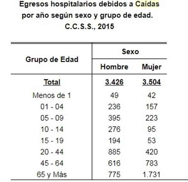 Fuente: Área de Estadística en Salud, CCSS