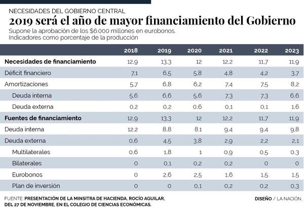 Financiamiento 2019