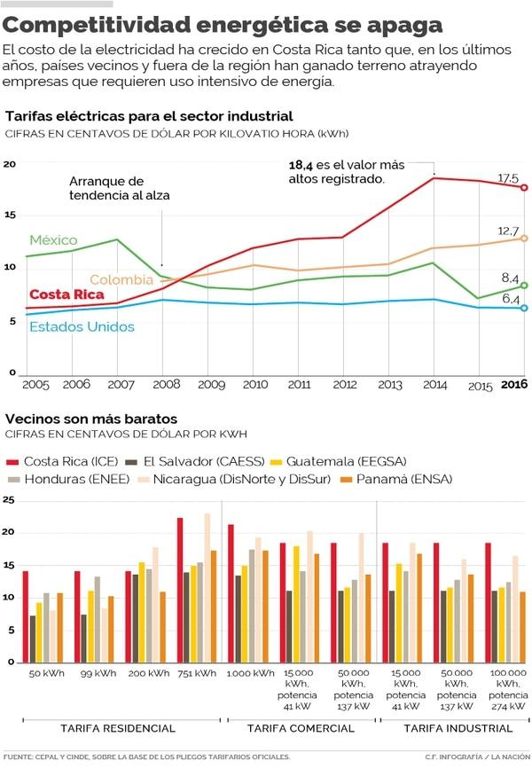 El alto costo de la energía en Costa Rica le resta competitividad frente a otros países