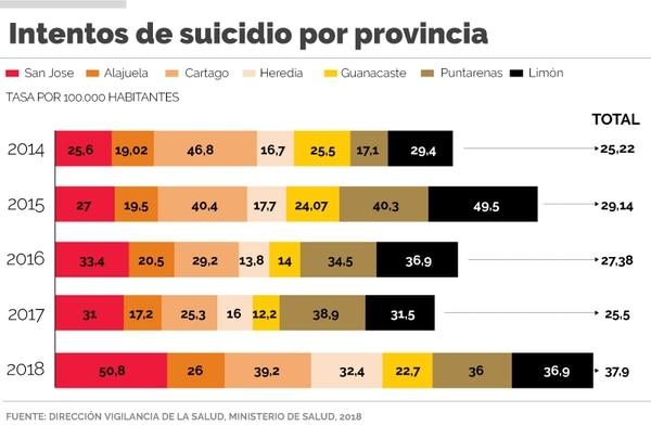 Intentos de suicidio por provincia