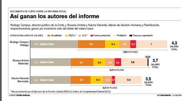 Informe técnico de Corte sobre reforma fiscal.