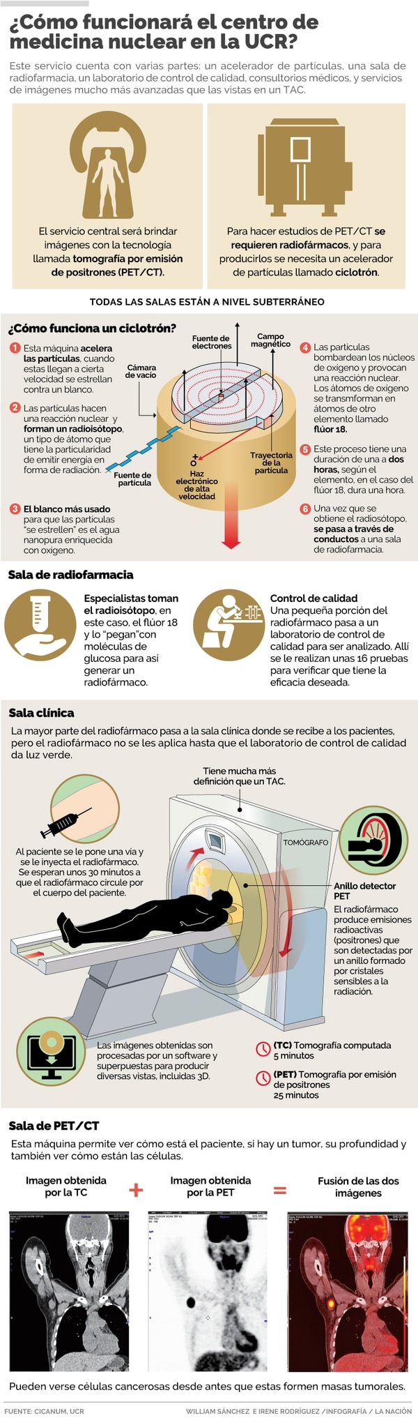 Infografía LN