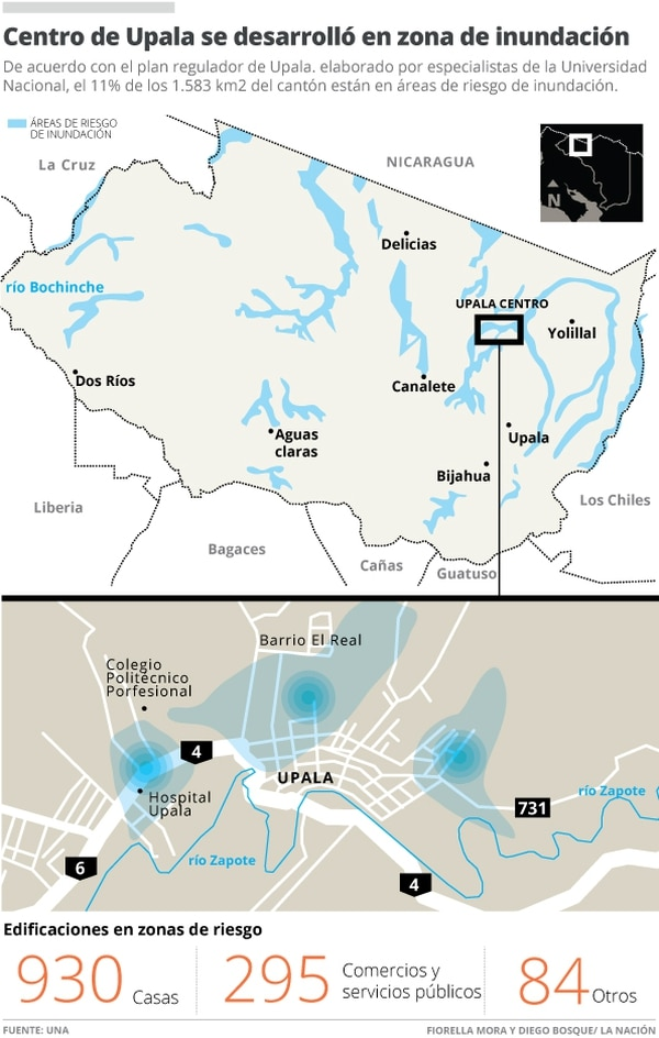 Centro de Upala se desarrolló en zona de inundación