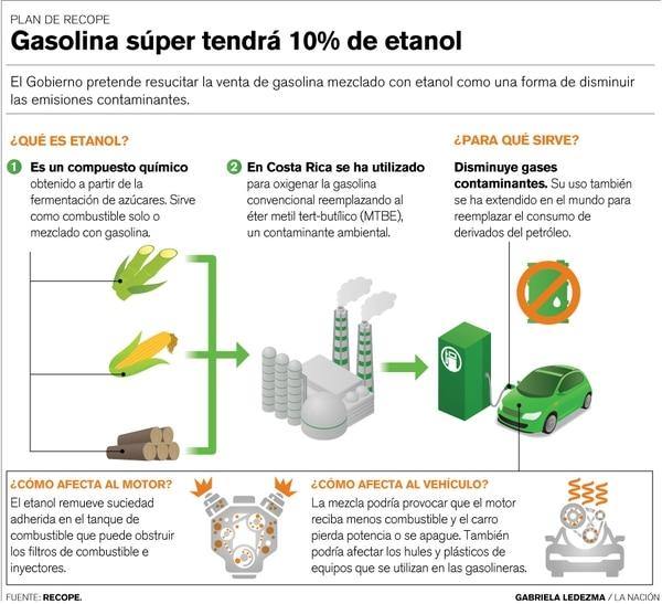 Uso del etanol