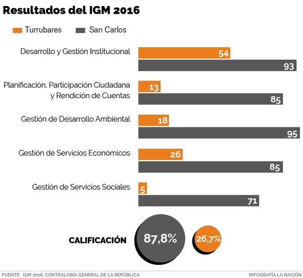 IGM para Turrubares y San Carlos