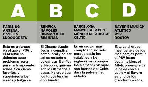 Análisis de Jeaustin Campos de los grupos A, B, C y D de la Champions League.