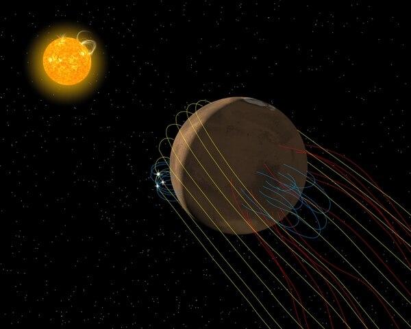 Esta ilustración muestra el complejo campo magnético en la atmósfera de Marte. Las líneas amarillas presentan la porción de campo magnético del sol que llegan al planeta gracias al viento solar, las azules presentan las líneas magnéticas generadas en la atmósfera marciana, y las rojas están relacionadas con la cola magnética.