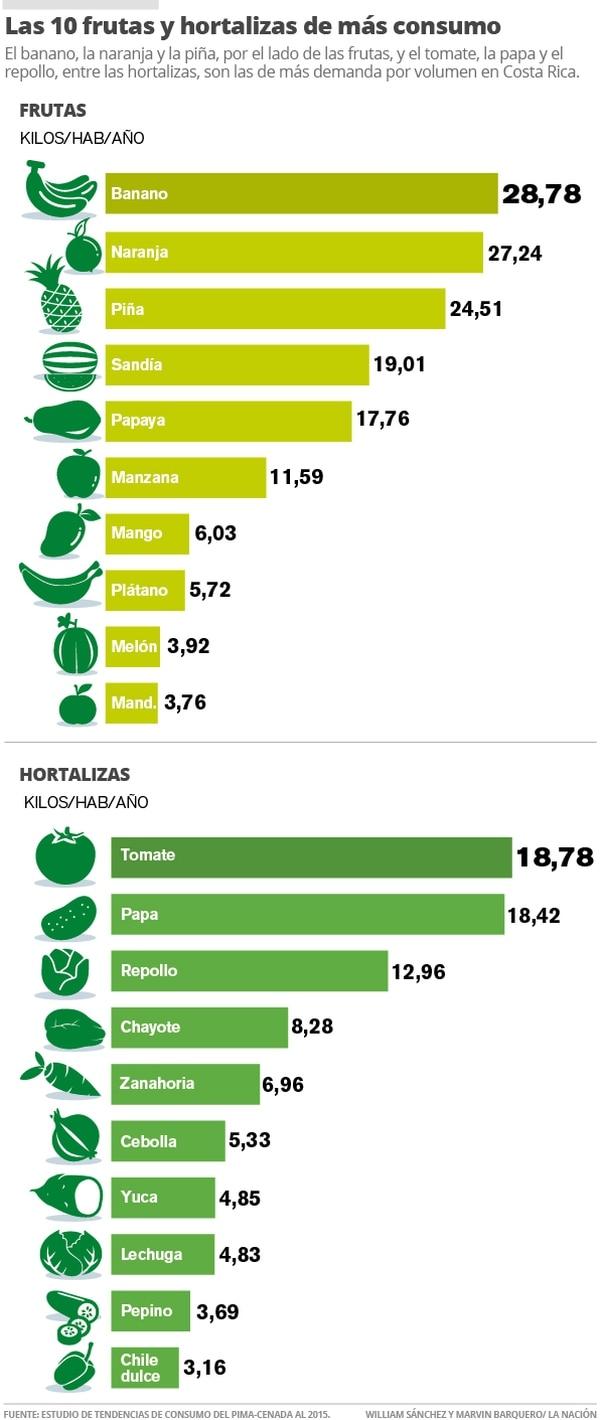 Las 10 frutas y hortalizas de más consumo.