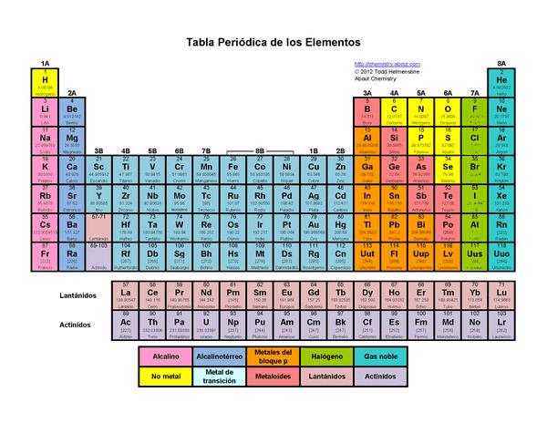 Los científicos continúan investigando para confirmar la existencia de varios elementos de la tabla periódica