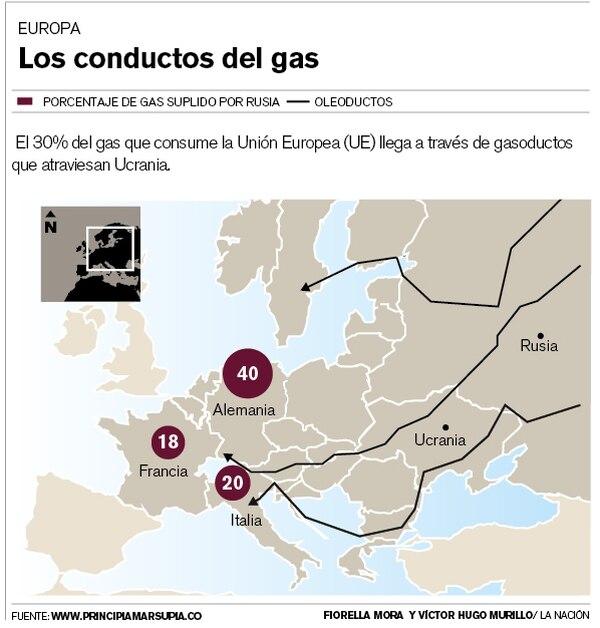El 30% del gas que consume la Unión Europea (UE) llega a través de gasoductos que atraviesan Ucrania.