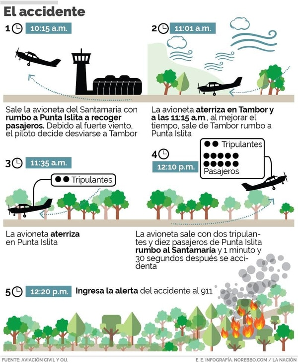 Infografía: El accidente
