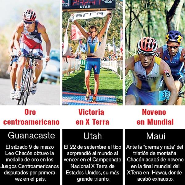 Estos fueron los principales logros del triatleta Leonardo Chacón durante el año 2013.