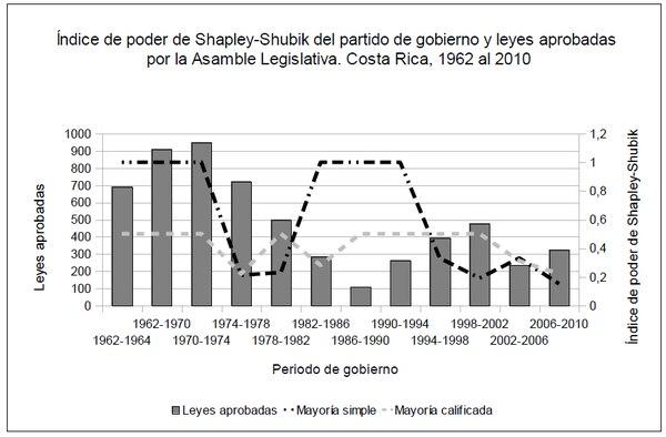 Gráfico señala que el control del poder por parte del partido de gobierno no necesariamente repercute sobre la cantidad de leyes aprobadas.