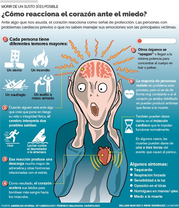 Ante algo que nos asusta, el corazón reacciona como señal de protección. Las personas con problemas cardiacos previos o que no saben manejar sus emociones, son las principales víctimas.