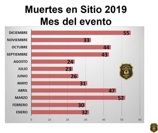 Diciembre fue el mes más mortífero, con 55 decesos en carretera. Le sigue marzo con 52 y abril (incluida Semana Santa) con 47. Fuente: Policía de Tránsito.