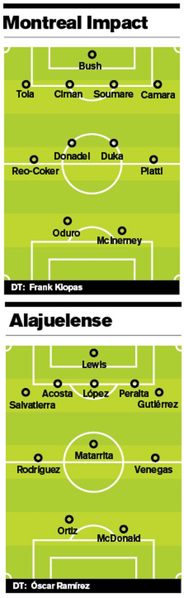 Alineaciones Alajuela vs Montreal