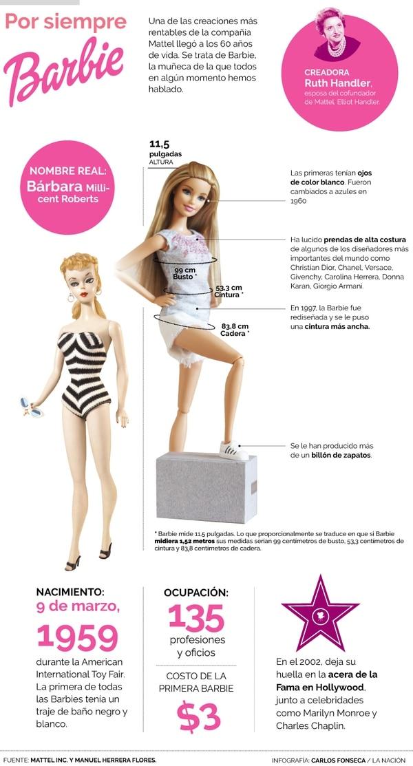Una infografía sobre la célebre muñeca. Infografía: Carlos Fonseca.