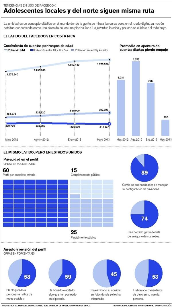 Hartos de Facebook, muchachos rebotan en otras redes sociales - 1