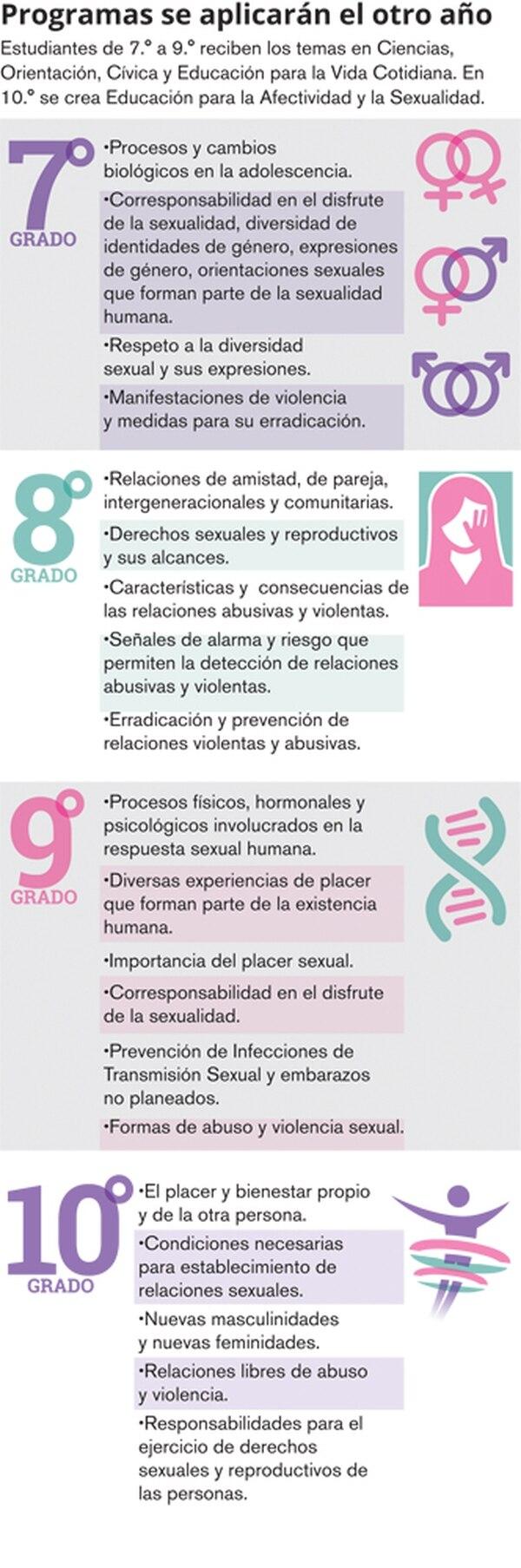 Programas de Afectividad y Sexualidad para el colegio.