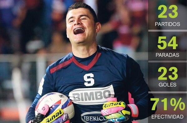 Danny Carvajal aprovechó la regularidad con Saprissa y es el portero más efectivo del Verano
