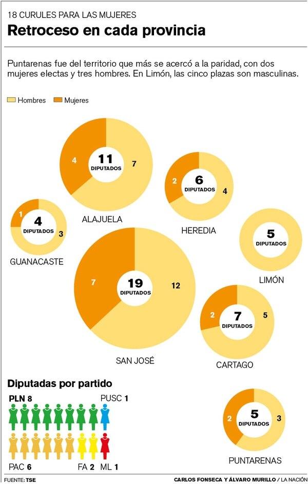 Puntarenas fue del territorio que más se acercó a la paridad, con dos mujeres electas y tres hombres.