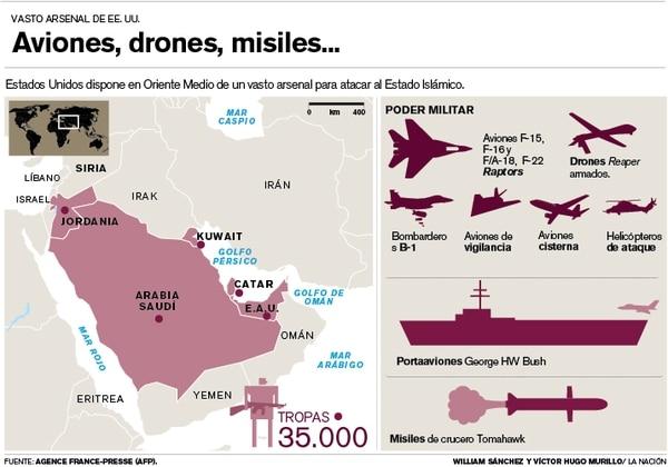Aviones, drones, misiles . . .