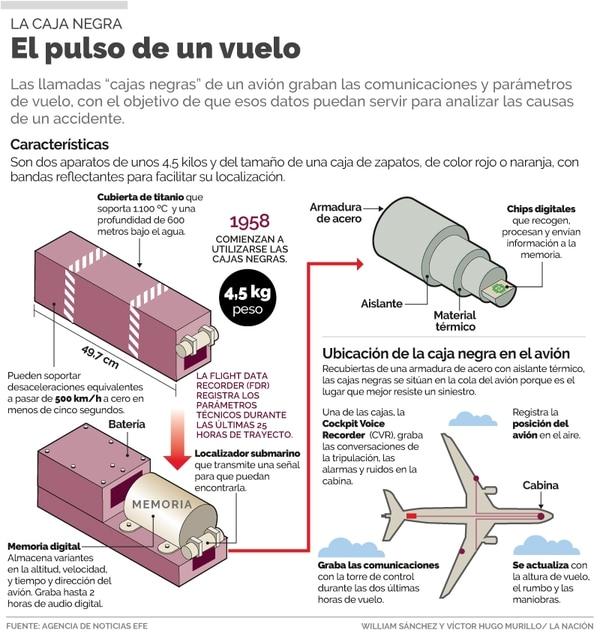 Las cajas negras permiten a los investigadores aproximarse a las causas de un accidente de aviación.