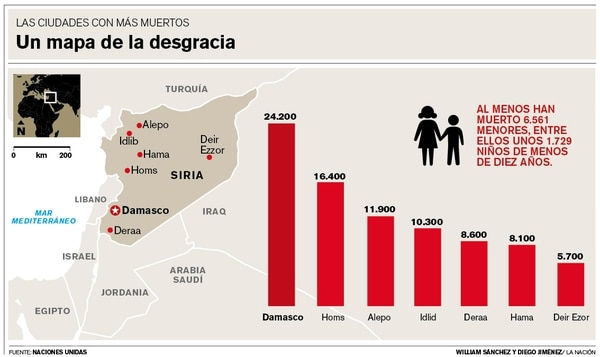 En Siria el conflicto armado ha cobrado la vida de centenares de víctimas.