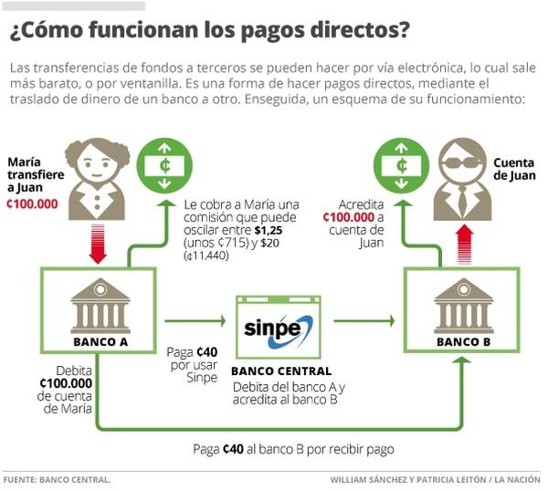 ¿Cómo funcionan los pagos directos?