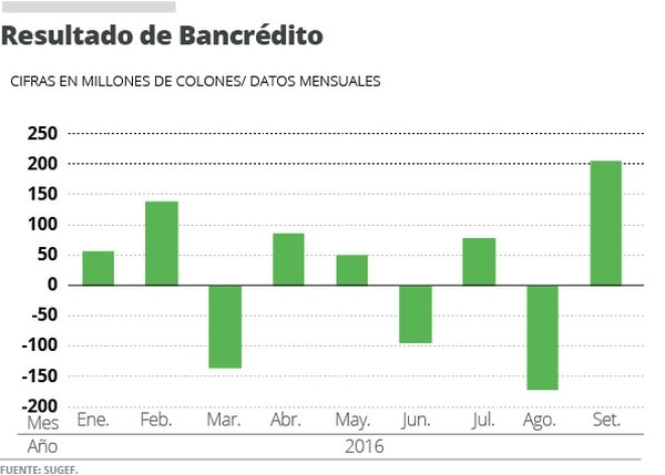 Resultado de Bancrédito