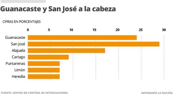 Guanacaste y San José a la cabeza