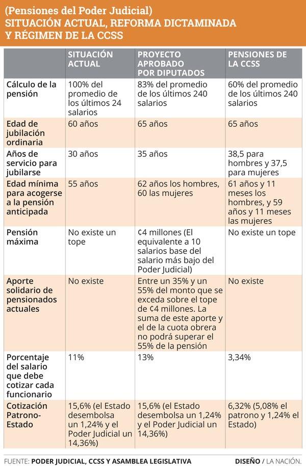 Reforma aprobada por los diputados a las pensiones judiciales.
