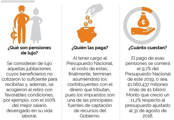 ¿Qué son las pensiones de lujo?
