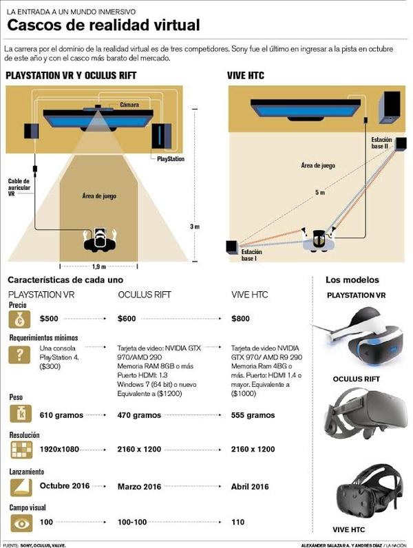 Infografía Realidad Virtual