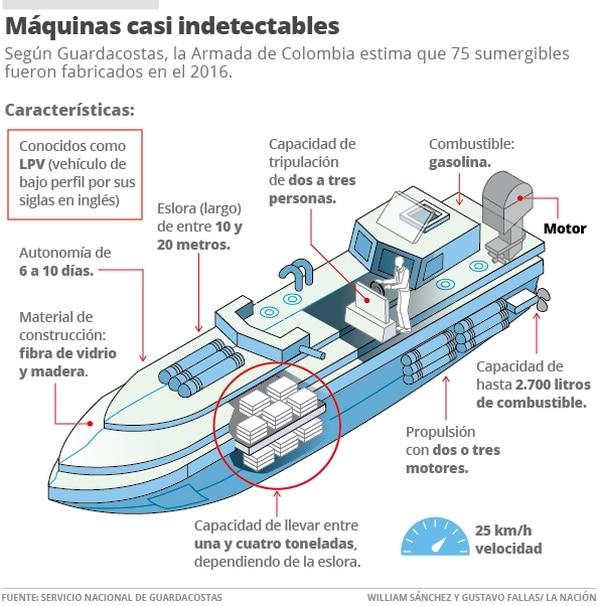 De acuerdo al director del SNG, Martín Arias, se les llama así porque navegan entre 10 a 20 centímetros sobre el nivel del agua. Esa característica los convierte en naves muy difíciles de detectar en el agua. Infografía: La Nación