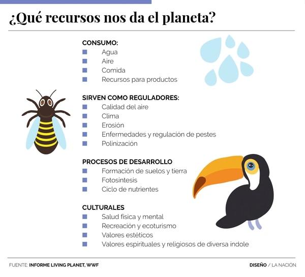 ¿Qué recursos nos da el planeta?