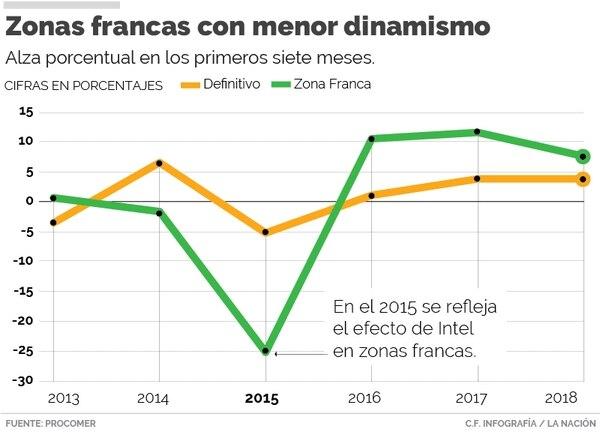 El valor de las exportaciones de zonas francas crecía a un ritmo de entre 10% y 11%. Ahora está en un 7,5%.