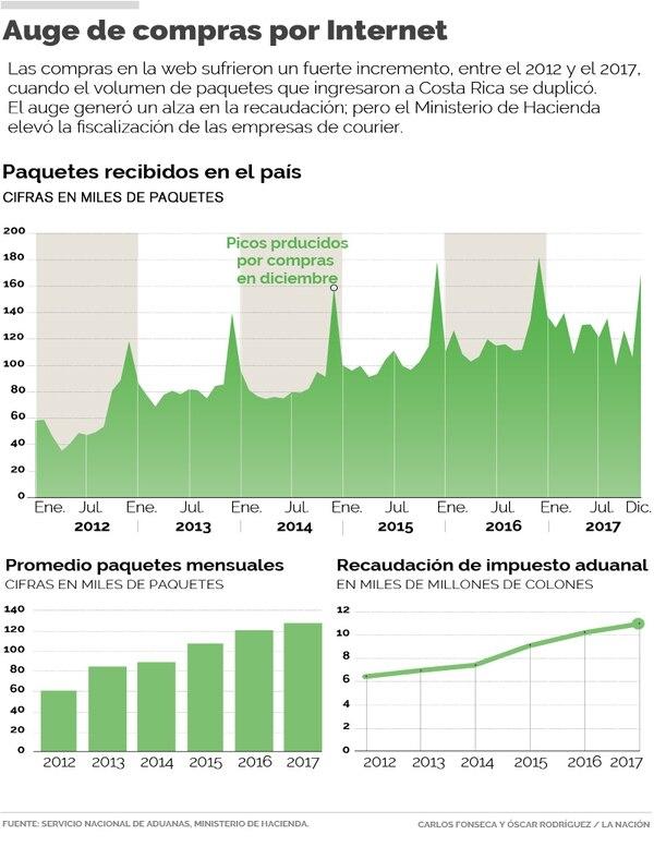 Las compras en la web sufrieron un fuerte incremento, entre el 2012 y el 2017, cuando el volumen de paquetes que ingresaron a Costa Rica se duplicó. El auge generó un alza en la recaudación; pero el Ministerio de Hacienda elevó la fiscalización de las empresas de courier.