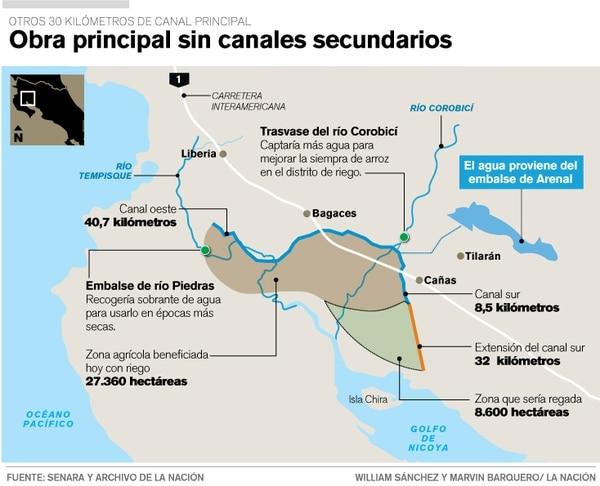 El canal del sur, en el Distrito de Riego Arenal Tempisque, en Guanacaste, sigue sin obras secundarias porque no hay financiamiento.