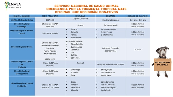 Contactos de las sedes de Senasa en todo el país.