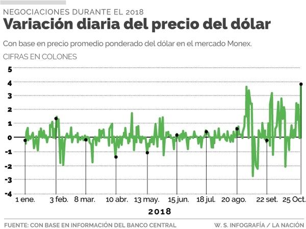 Variabilidad del dólar en 2018.