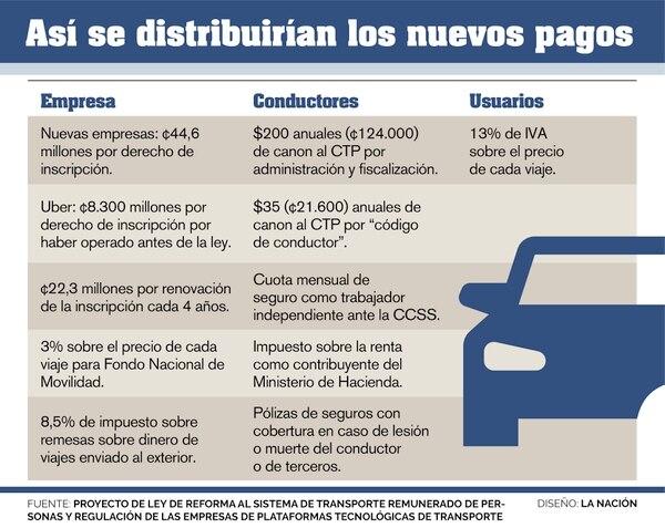 Así se distribuyen los nuevos pagos en el proyecto de ley que presentó el gobierno para regular Uber.