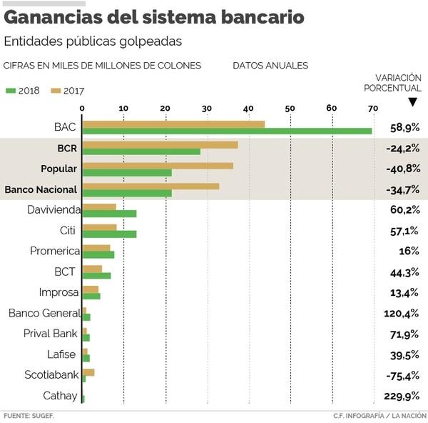 Ganancias del sistema bancario en 2018