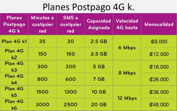 Esta es la nueva oferta de planes pospago en la red 4G del ICE