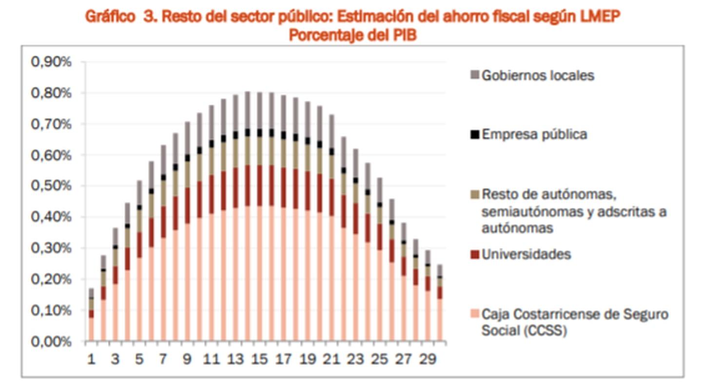 Nuevos cálculos de ahorro con reforma al empleo público.